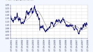 Schwacher Immobilienmarkt bringt britischen Anleihen Auftrieb