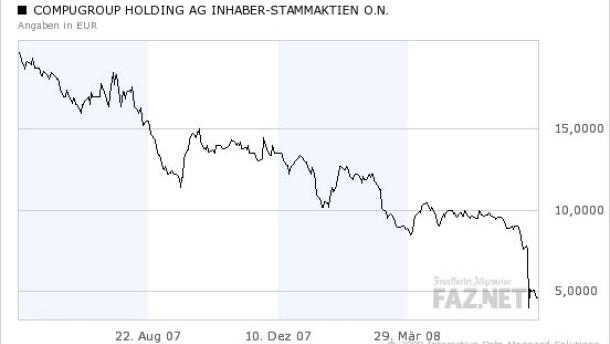 Compugroup-Aktie enttäuscht die Aktionäre maßlos