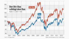 Infografik / Der Div-Dax schlägt den Dax