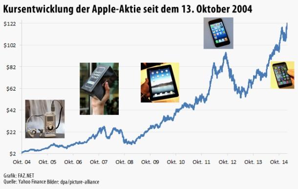 bild zeitung apple