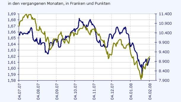 Euro-Franken: Hohe Korrelation mit dem MDax