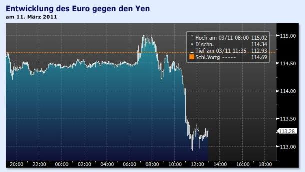 Yen notiert nach dem Erdbebenschock etwas fester