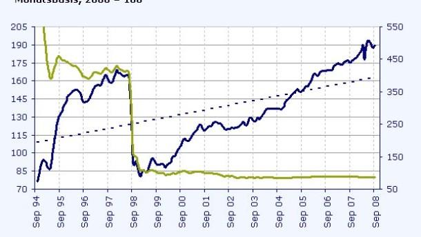 Der russische Rubel wirkt angezählt
