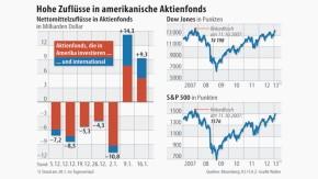 Infografik / Hohe Zuflüsse in amerikanische Aktienfonds