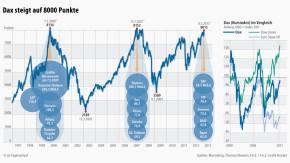 Infografik / Dax steigt auf 8000 Punkte