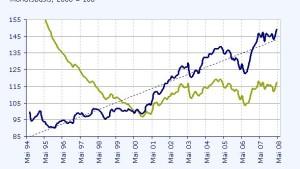 Forint relativ stark gegen den Euro