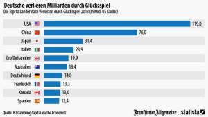 Deutsche verzocken 11 Milliarden Euro