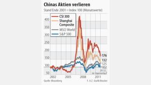 Aktienmarkt entwickelt sich unterdurchschnittlich