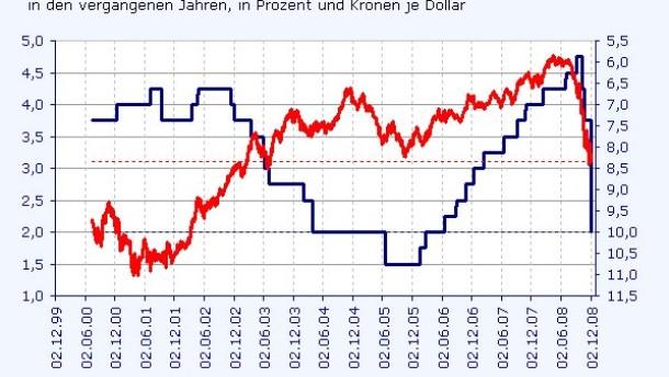Nach massiver Zinssenkung schwach
