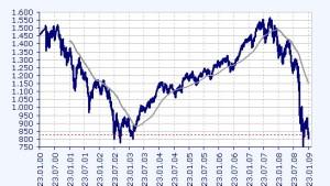 Der Aktienmarkt bleibt ein Sorgenkind
