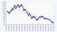 Kommt es zum Dollar-Crash?