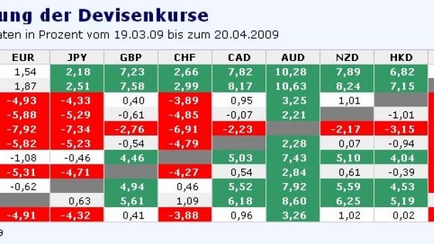 Europäische Währungen in der Defensive