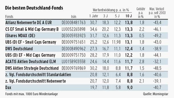 Europa asien amerika die besten fonds im berblick for Die besten innenarchitekten deutschlands