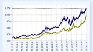 Goldpreis erreicht neue Rekordwerte