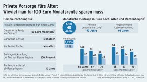 Infografik / Wieviel man für 100 Euro Monatsrente sparen muss / Alter 40 Jahre