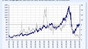 IEA hebt Prognose zur Ölnachfrage an