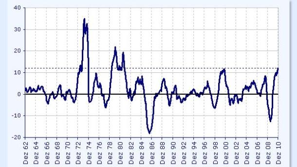 Euro profitiert kurzfristig von leichter Zinsphantasie