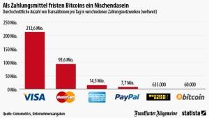 Bitcoins sind als Zahlungsmittel bedeutungslos