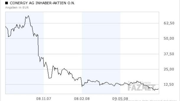 Conergy-Aktie bleibt hochspekulativ