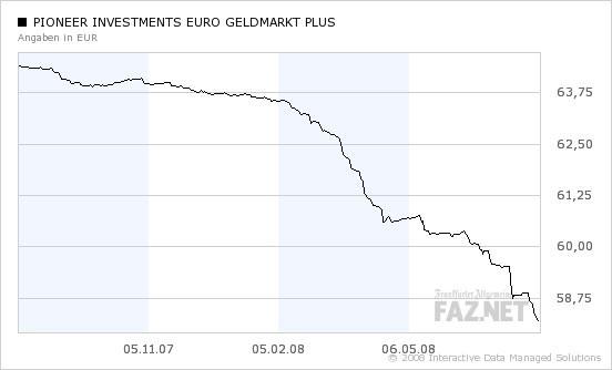 Pioneer investments euro geldmarkt plus capital investment per employees