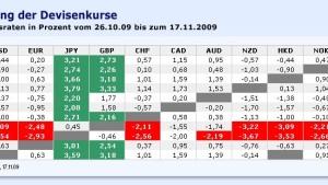 Der Yen zeigt sich robust
