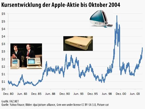 Aktueller Aktienkurs Apple