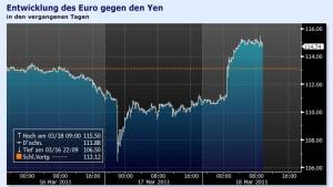 Interventionen bremsen die Yen-Aufwertung
