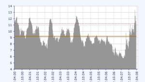 Volatilität am Devisenmarkt hält Carry Trader in Atem
