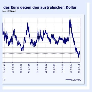 Herunterladen Währungsrechner - Wechselkurse für Android. Währungsrechner - WechselkurseSie können konvertieren und finden Sie mehr als Währungen. Es bietet.