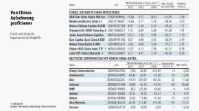 Infografik / Geld & Mehr / Von Chinas Aufschwung profitieren