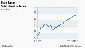 Infografik / Euro Banks Subordinated Index