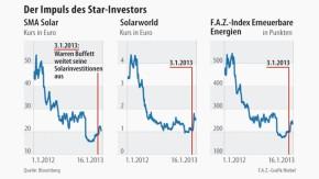 Infografik / Solar / Der Impuls des Star-Investors Warren Buffett