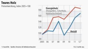 Infografik / Teures Holz / Preisentwicklung bei Energieholz und Heizöl