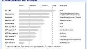 Actelion - robuste Entwicklung, vernünftige Bewertung