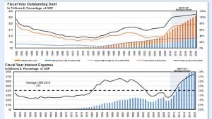 Wie stark steigt die amerikanische Zinslast?