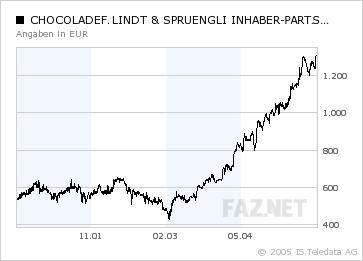 Lindt & Sprüngli Aktie