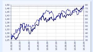 Der Ölpreis lockt wieder viele Investoren an