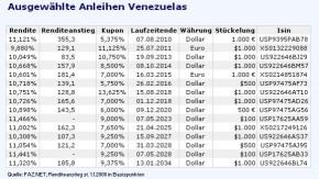 anleihen venezuelas_250808