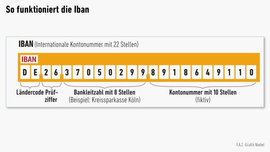 So finden Sie Ihre Kontodaten im Online-Banking: Kontonummer, Bankleitzahl, IBAN und BIC Im Menüpunkt
