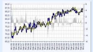 Ölpreis auf Drei-Monatstief