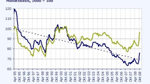Lassen Zinssenkungen den Yen weiter aufwerten?
