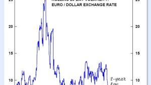 Tiefe Euro-Volatilität lädt zum Kauf ein