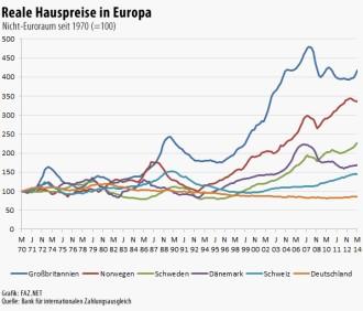 Hauspreise deutschland statistik
