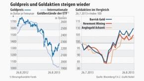 Infografik / Gold / Goldpreis und Goldaktien steigen wieder