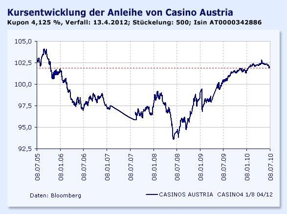 casinos austria umsatz 2017