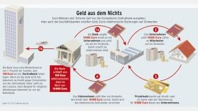Infografik / Geld aus dem Nichts