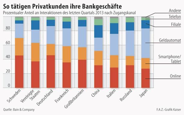Banking im internationalen Vergleich