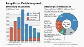 Infografik / Europäischer Verbriefungsmarkt
