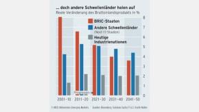 Infografik / BRIC schlägt den Rest der Welt / doch andere Schwellenländer holen auf