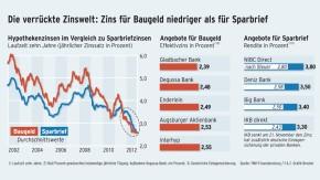 Infografik / Die verrückte Zinswelt / Hypotheken - Sparbriefe - Baugeld